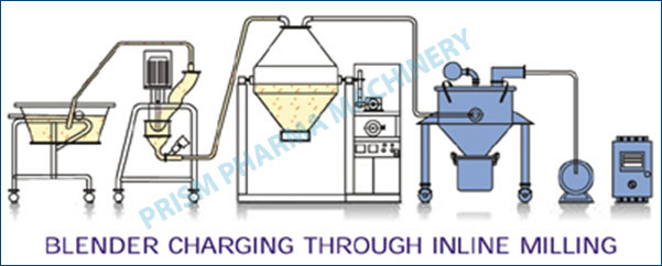 Vacuum Conveying System with Milling & Mixer Blender machine
