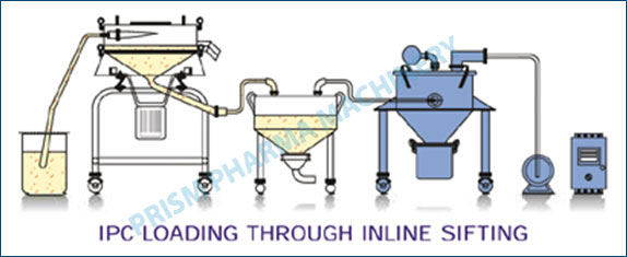 Vacuum Conveying System with Vibro Sifter & IBC Bin Loading